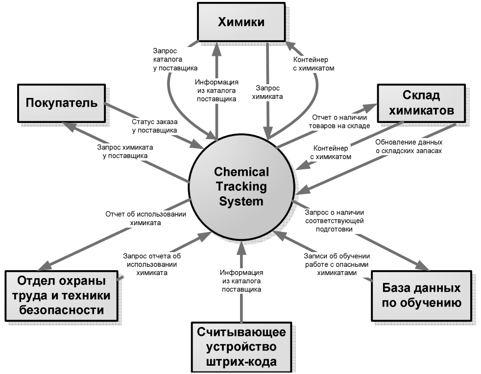 Chemical_tracking_system