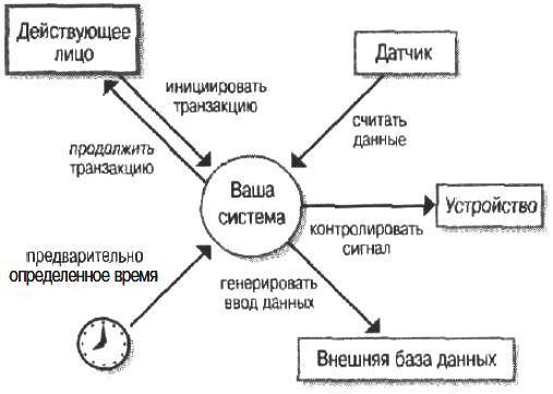 Примеры системных событий и реакций