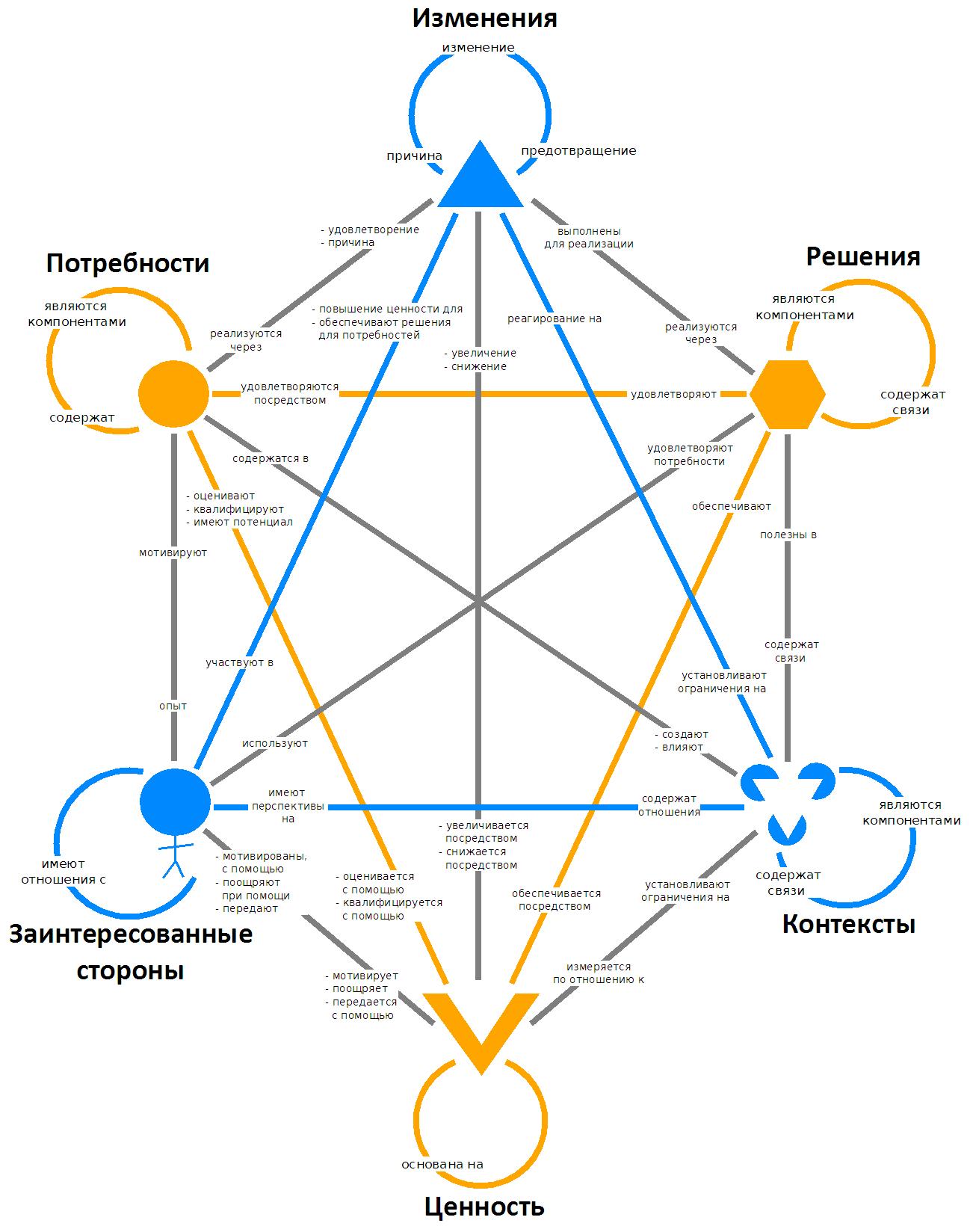 Концептуальная модель бизнес-анализа