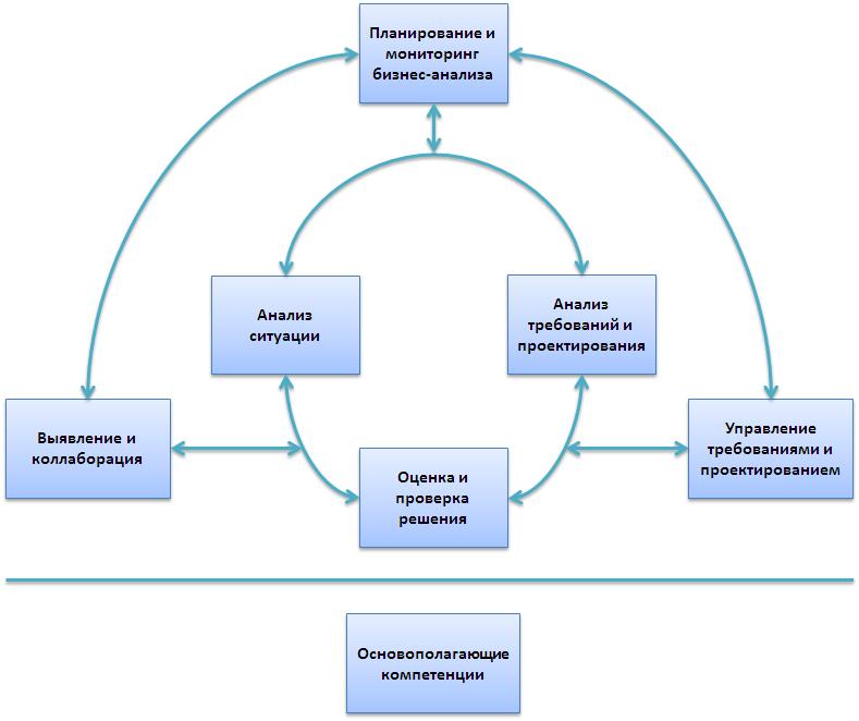 diagram iiba babok v 3