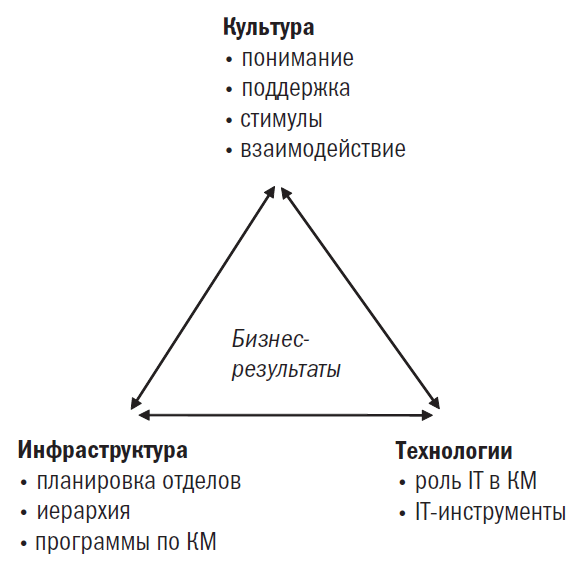 factors_in_knowledge_management