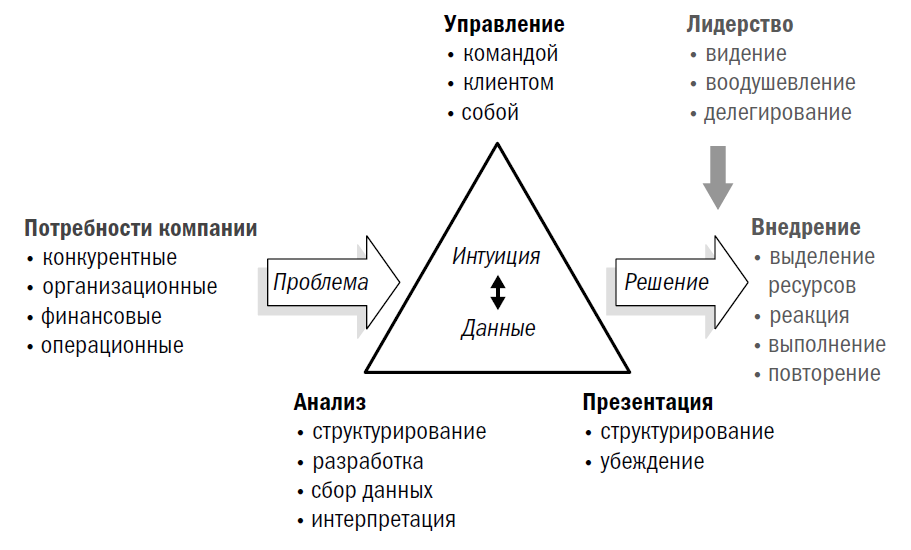 model_of_strategic_solutions