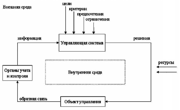 functional_diagram_of_the_organization