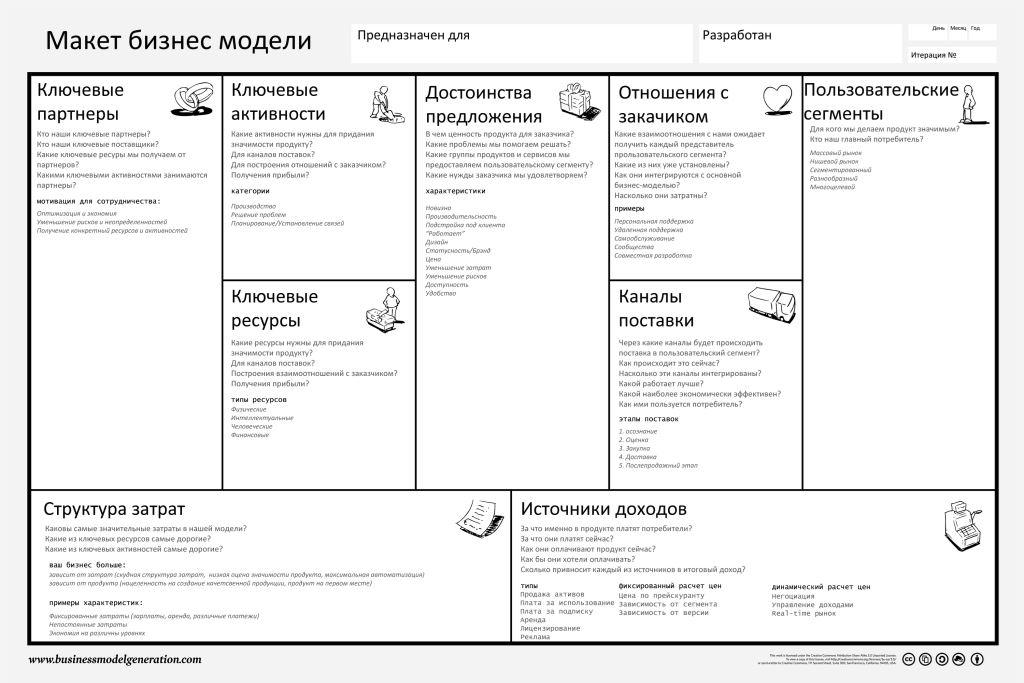 Шаблон заполнения бизнес-модели