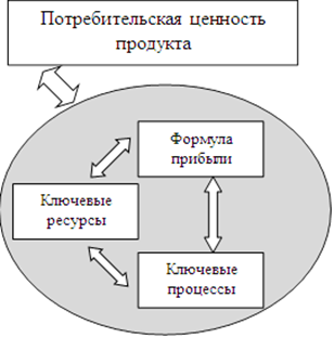 elements_of_business_model