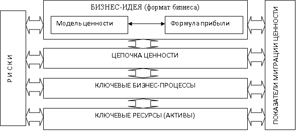 elements_of_the_business_model_of_enterprise_structure