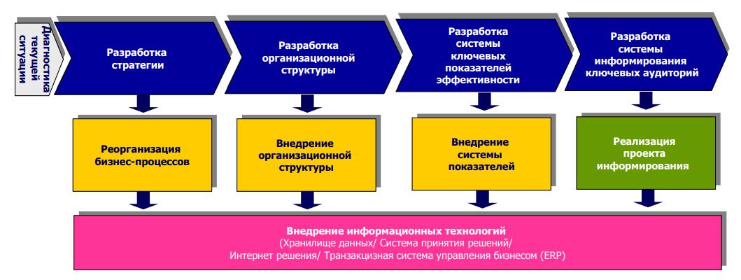 Методика разработки стратегии