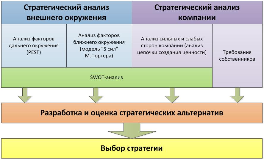 strategy_analysis