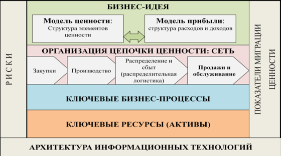 structure_of_the_business_model