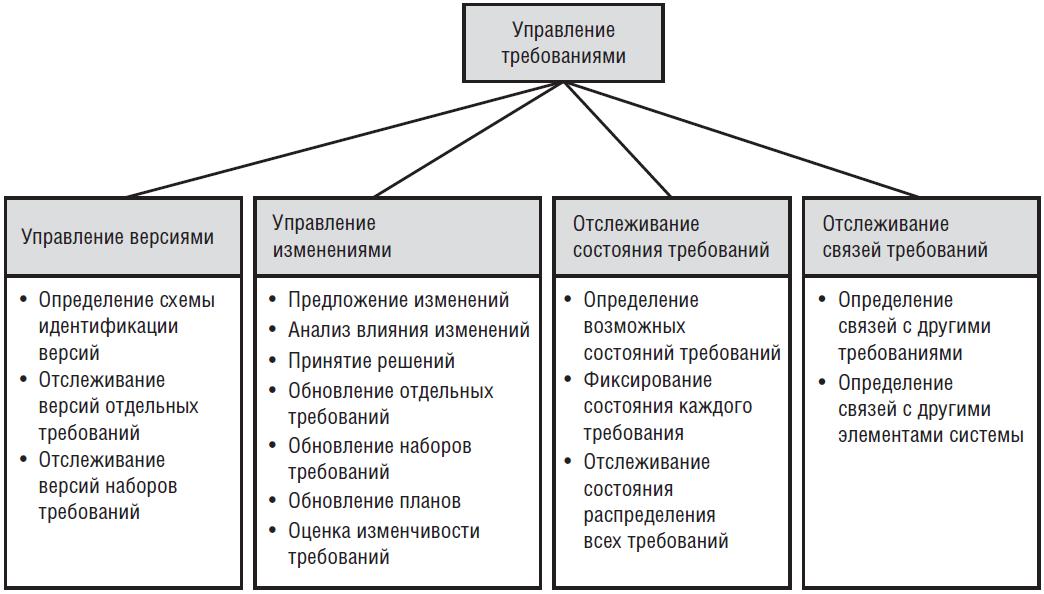 Основные составляющие управления требованиями