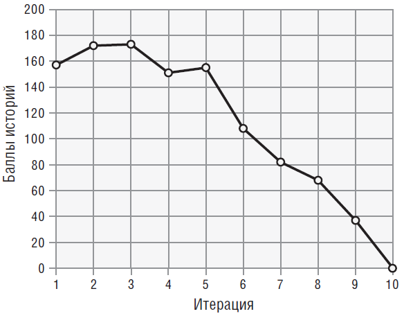 Пример графика сгорания задач в проекте гибкой разработки