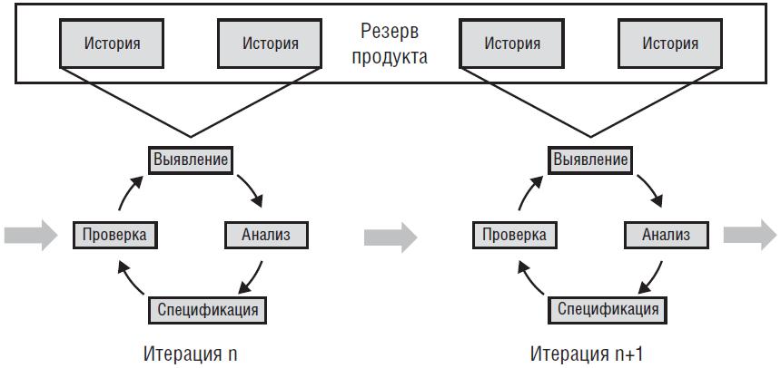 Стандартные операции с требованиями, происходящие на каждой итерации гибкой разработки
