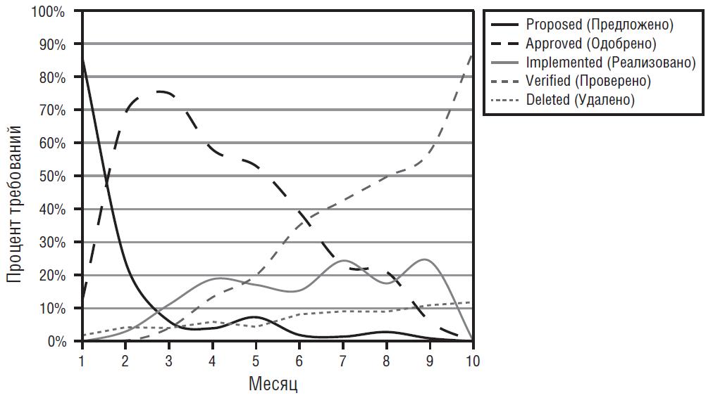 Отслеживание распределения состояний требований в цикле разработки проекта