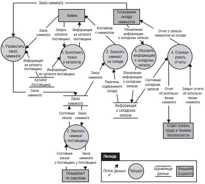 Диаграмма потоков данных