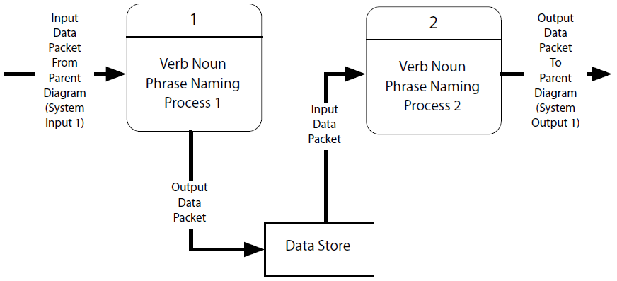 Data Flow Diagram (Gane-Sarson Notation)