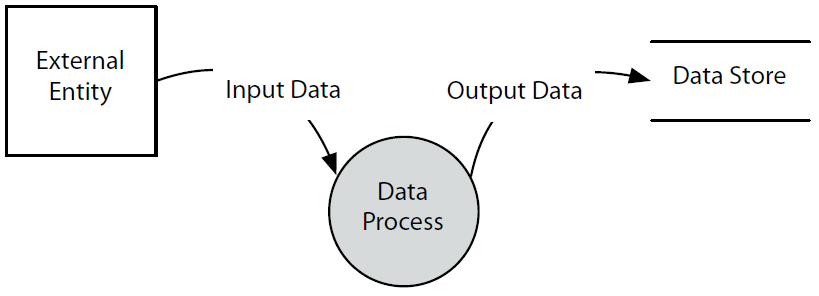 Data Flow Diagram (Yourdon Notation)