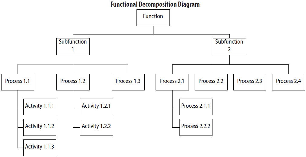 FDD (Functional Decomposition Diagrams) BABOK v 2.0