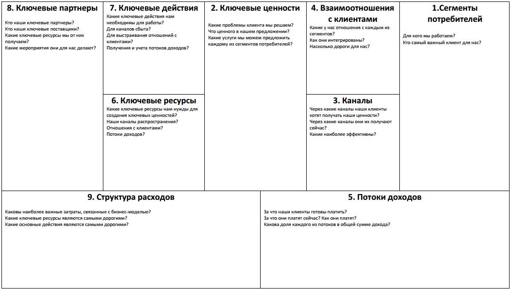 """Структурные блоки бизнес-модели """"Канвас"""""""
