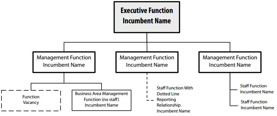 Организационная диаграмма (Org chart)