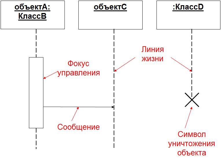 Элементы диаграммы последовательности