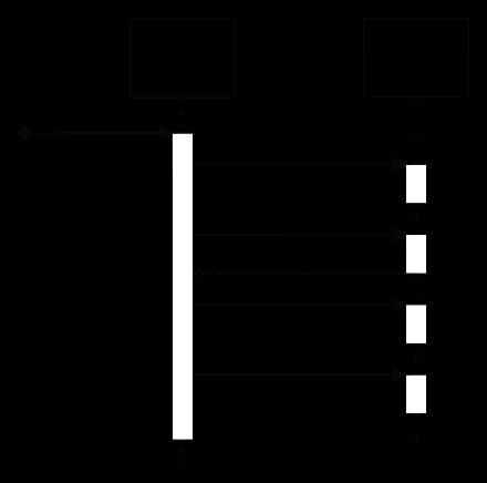Пример диаграммы последовательности