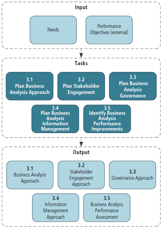 3_Business_Analysis_Planning_and_Monitoring_Input_Output_Diagram