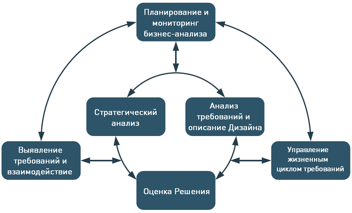 relationships_between_knowledge_areas