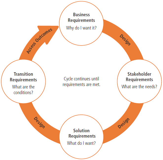 requirements_and_design_cycle