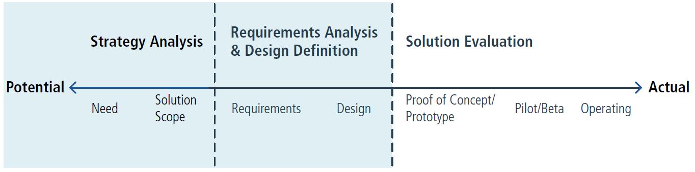 solution_evaluation