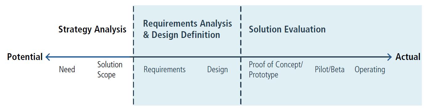 стратегический анализ в бизнес-анализе