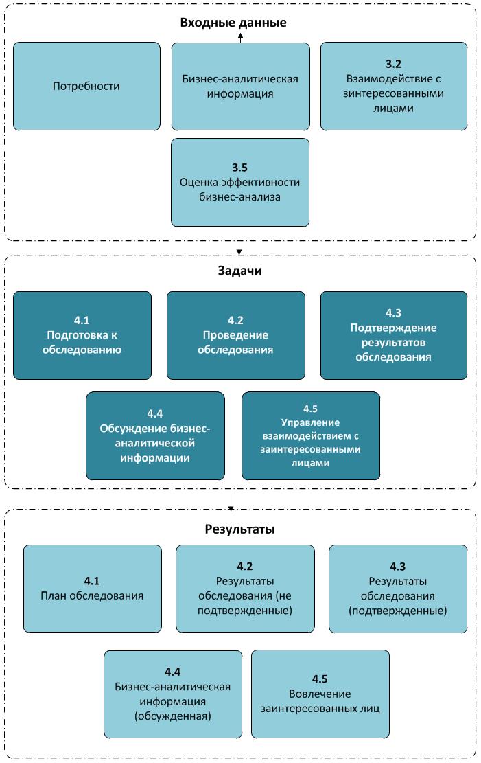 Диаграмма входов и выходов процесса Обследования и Сотрудничества