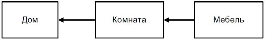 baza_dannih_doma_sushnosti