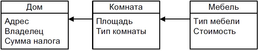 baza_dannih_doma_sushnosti_i_atributi