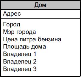 dom_sushnost