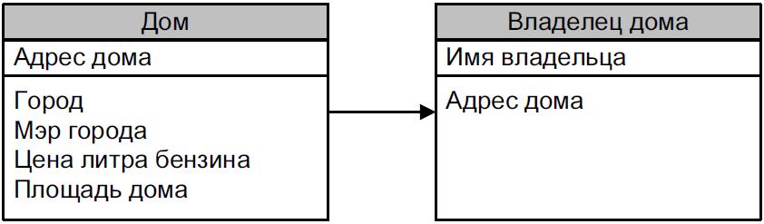 pervaya_normalnaya_forma