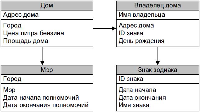 tretiya_normalnaya_forma