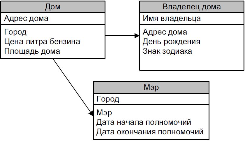 vtoraya_normalnaya_forma