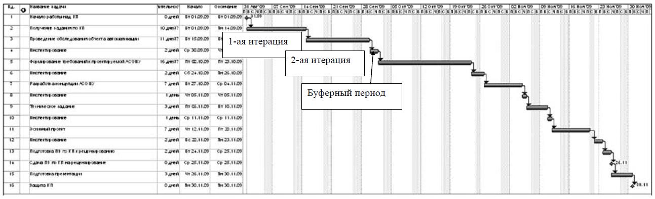 Примерный вид диаграммы Ганта