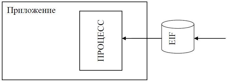 Внешний интерфейсный файл (External Interface File)