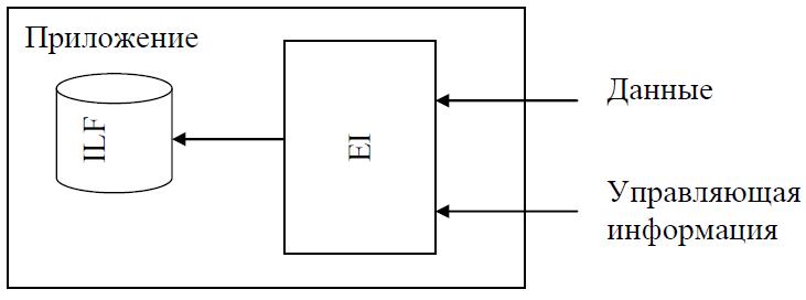 Внешний ввод (External Input)