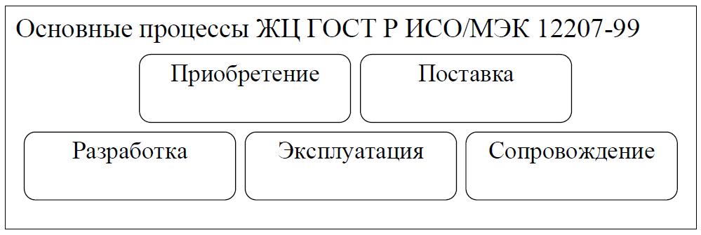 Основные процессы ЖЦ ИС