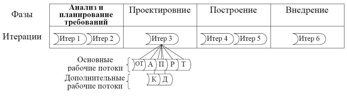 Модель ЖЦ согласно унифицированного процесса разработки ПО