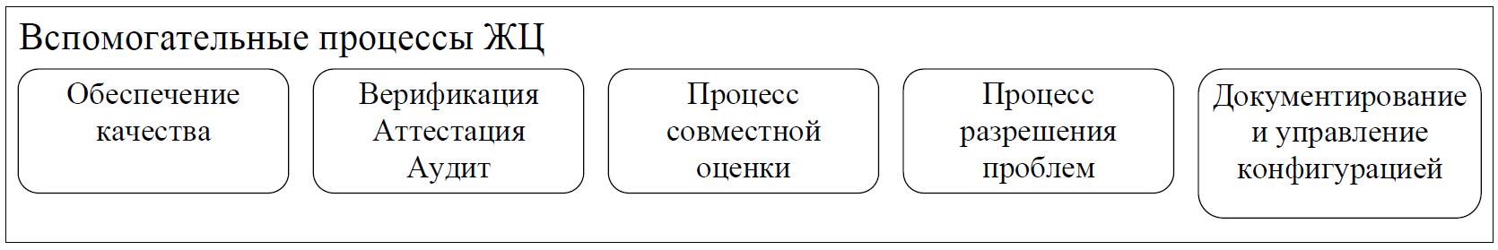 Структура вспомогательных процессов ЖЦ