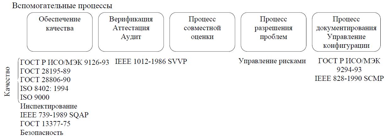Нормативные документы вспомогательных процессов ЖЦ