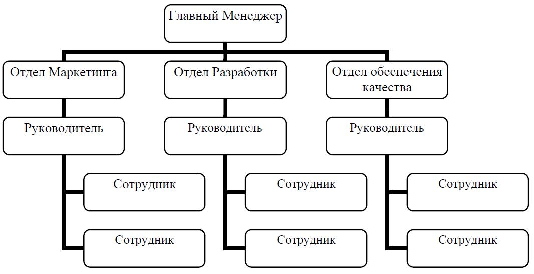 Иерархическая структура управления