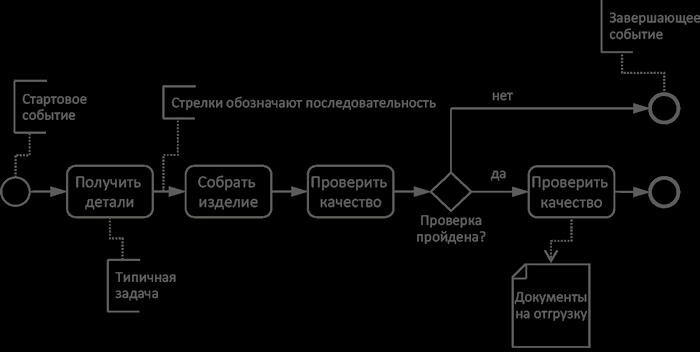 BPMN диаграмма