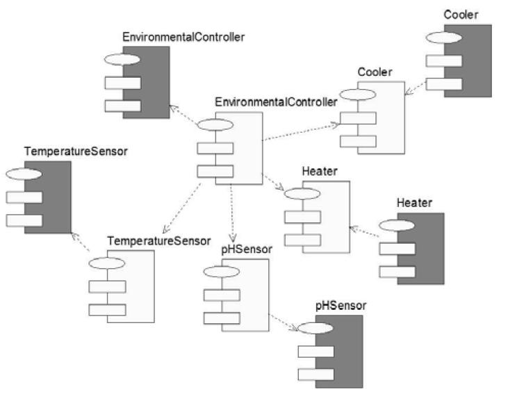 Диаграмма компонент
