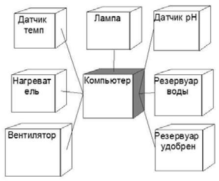 Диаграмма размещения
