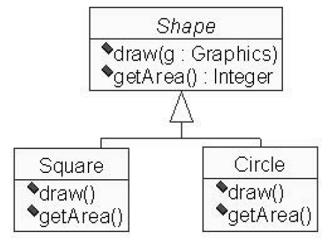 Наследование на диаграмме классов