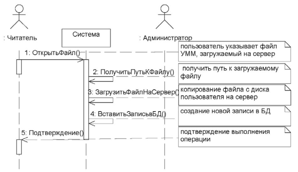 Диаграмма последовательностей для варианта использования «Добавление файла УММ для обработки»